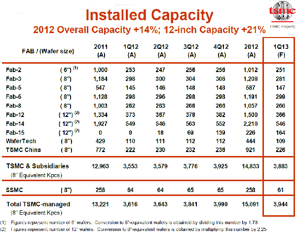 tsmc_capacity_q4_2012.jpg