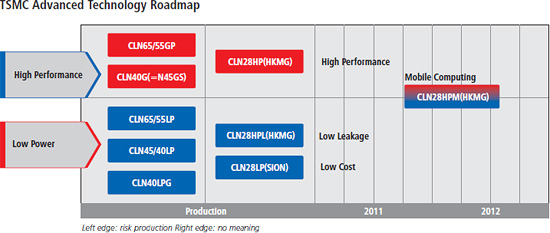 tsmc_28nm_roadmap.jpg