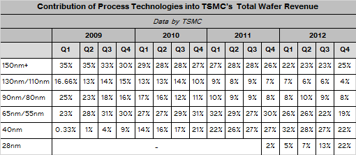 tsmc_revenue_split_q4_2012.png